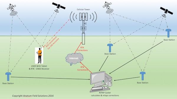 RTK GPS Explained