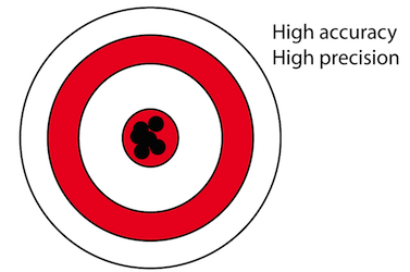 Accuracy and Precision Related to Surveying